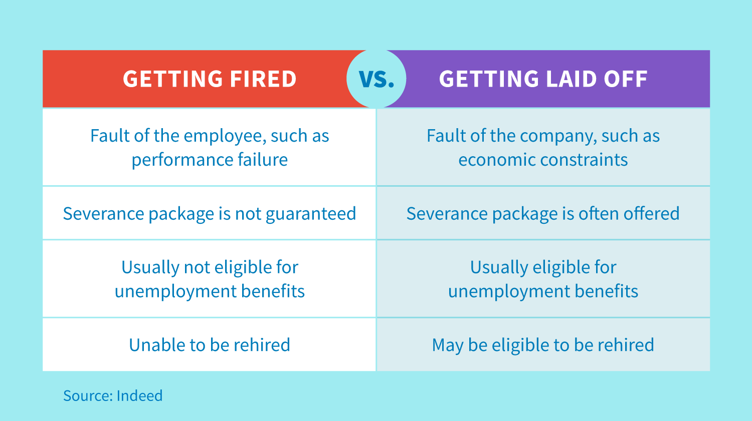 Getting fired is the fault of the employee, such as performance failure. A severage package is not guaranteed, and the employee is usually not eligible for unemployment benefits and is unable to be rehired. Getting laid off is the fault of the company, which often offers a severance package. The employee is usually eligible for unemployment benefits and they may be eligible to be rehired.