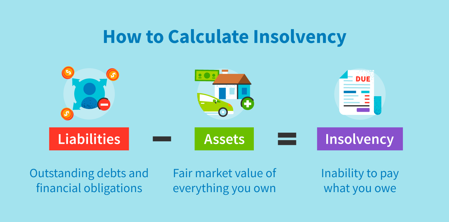 How to calculate insolvency