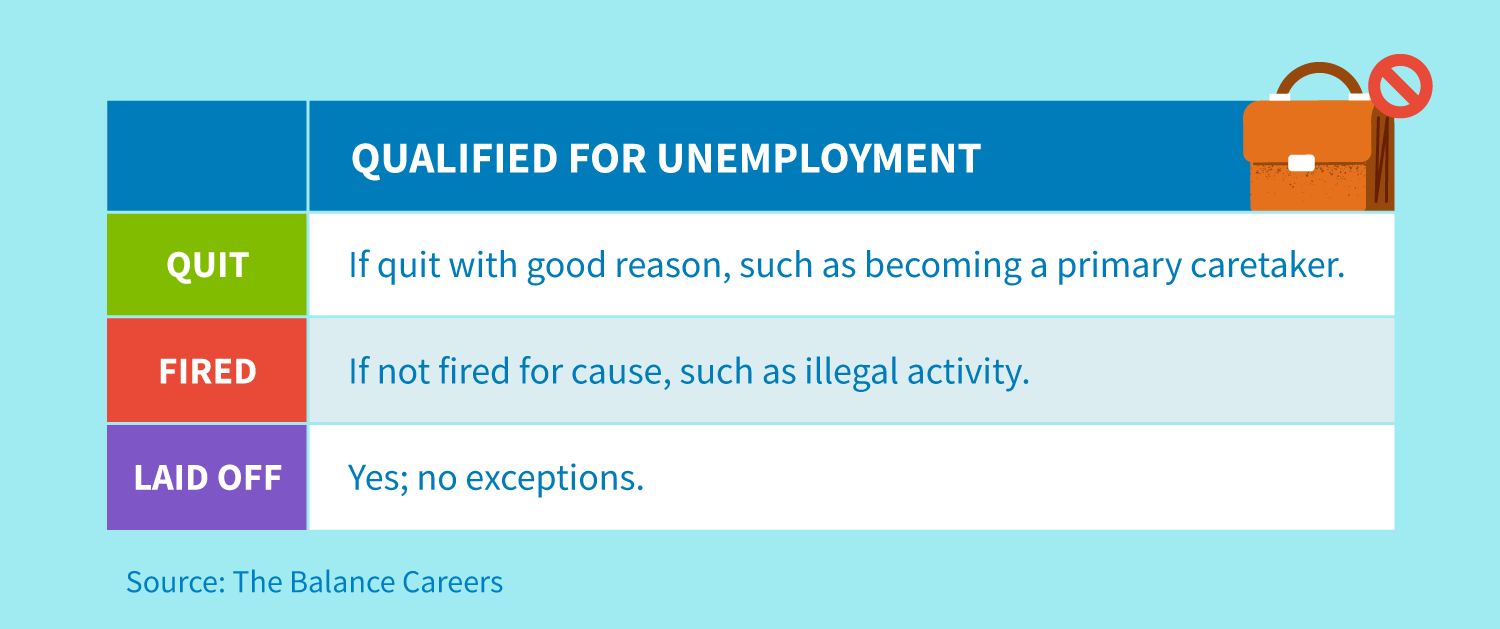 You qualify for unemployment if you quit with good reason, such as becoming a primary caretaker, if you're laid off, or if you're not fired for cause.