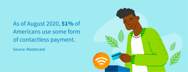51% of Americans use some kind of contactless payment as of August 2020.