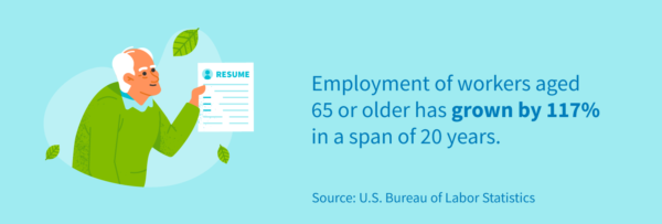 Employment of workers aged 65 or older has grown by 117% in a span of 20 years.
