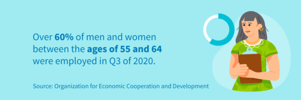 Over 60% of men and women between the ages of 66 and 64 were employed in Q3 of 2020.