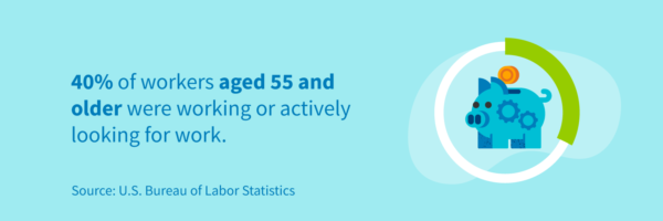 40% of workers aged 55% and older were working or actively looking for work.