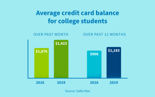 Average credit card balance for college students over the past month vs. past 12 months.