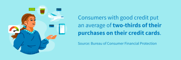 Consumers with good credit put an average of two-thirds of their purchases on their credit cards.