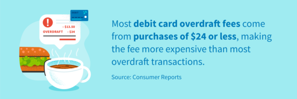 Most debit card overdraft fees come from purchases of $24 or less, making the fee more expensive than most overdraft transactions.