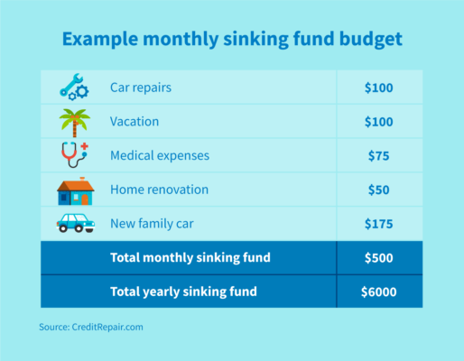 Example monthly sinking fund budget