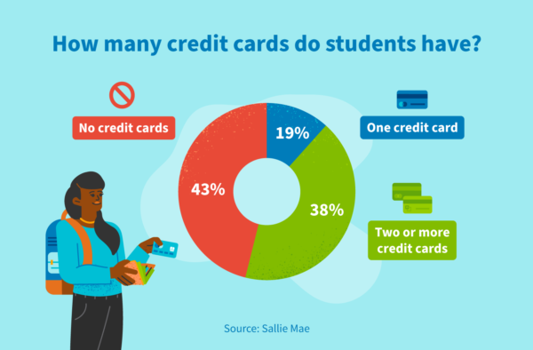 Breakdown of how many credit cards college students have.