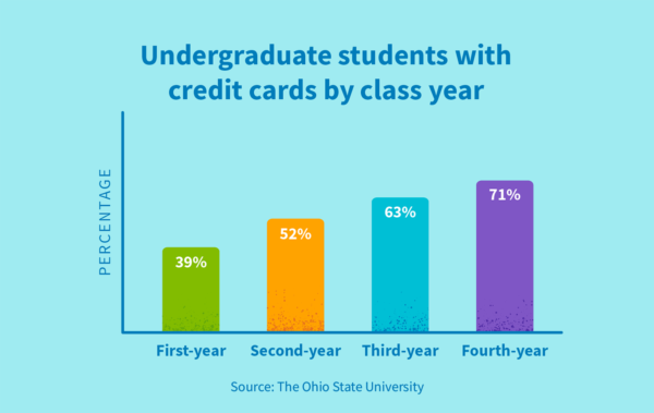 Breakdown of undergraduate students with credit cards by class year.
