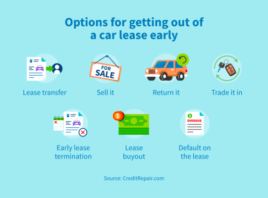 Options for getting out of a car lease early