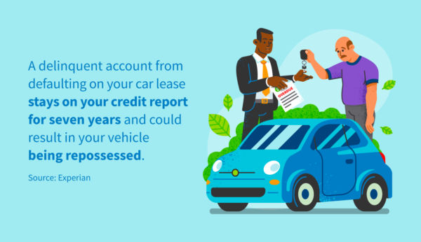 A delinquent account from defaulting on your car lease stays on your credit report for seven years and could result in your vehicle being repossessed.
