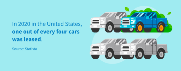 In 2020 in the United States, one out of every four cars was leased.
