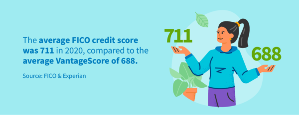 The average FICO credit score was 711 in 2020, compared to the average VantageScore of 688.