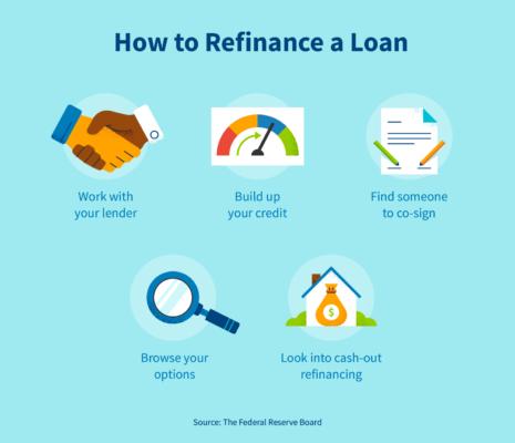 How to refinance a loan