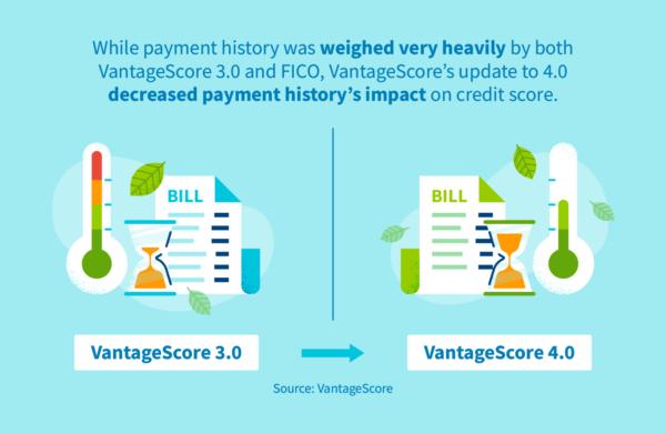 VantageScore's 4.0 update decreased payment history's impact on credit score.