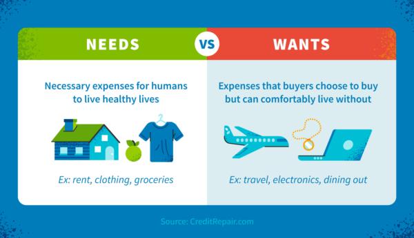 Explanation of needs vs. wants