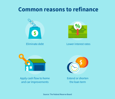 Common reasons to refinance a loan