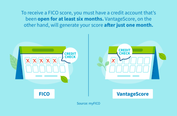 To receive a FICO score, you must have a credit account that's been open for at least six months. VantageScore, on the other hand, will generate your score after just one month.