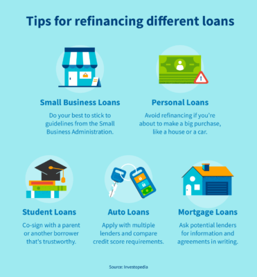 Tips for refinancing different loans