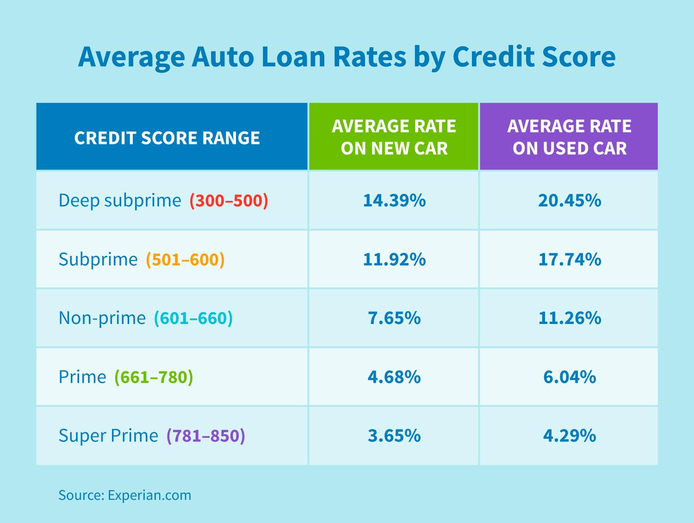 Average Auto Loan Rates Credit Repair