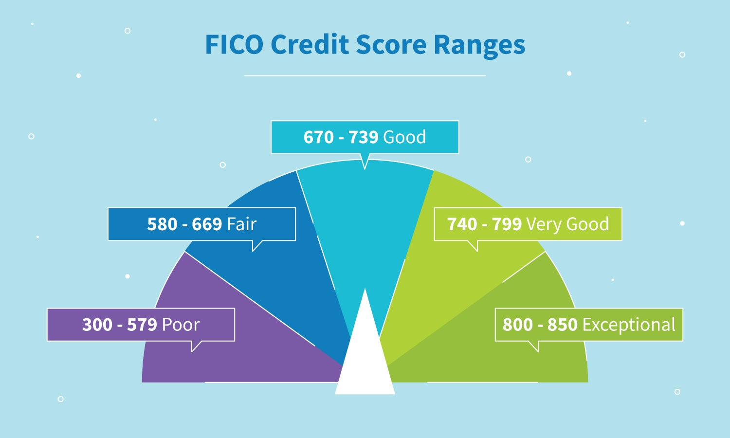 FICO credit score ranges: 300-500 = Poor; 580-669 = Fair; 670-739 = Good; 740-799 = Very Good; 800-850 = Exceptional