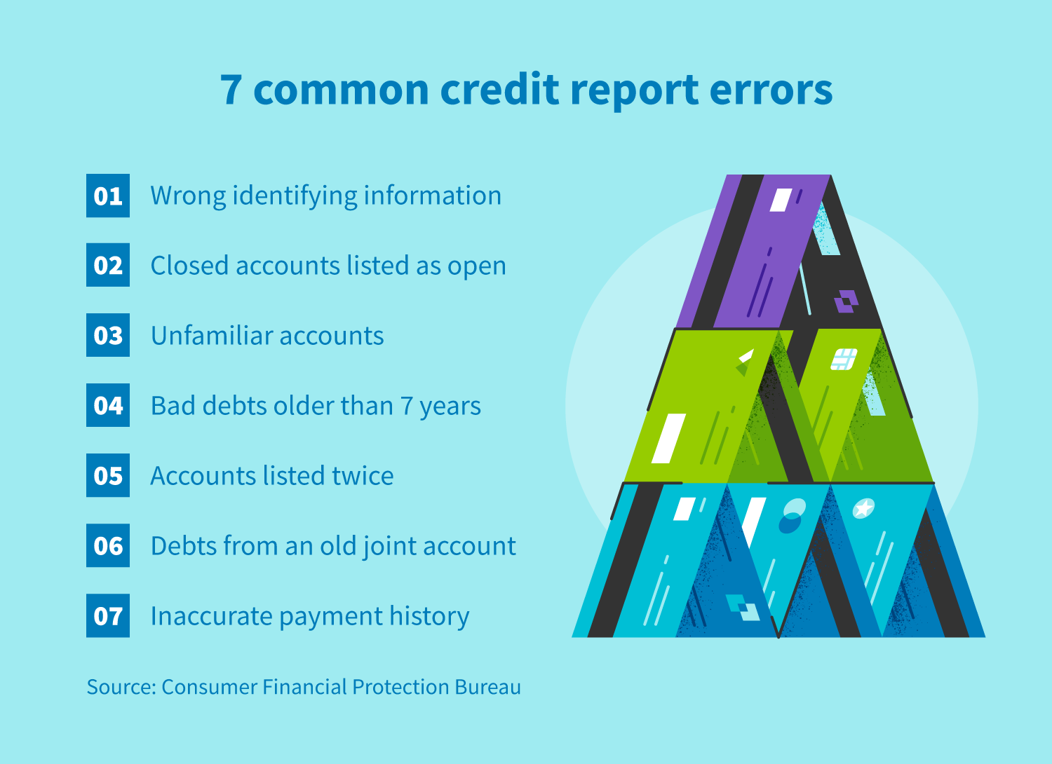 7 common credit report errors - incorrect information, closed accounts listed as open, unfamiliar accounts, bad debts, duplicate accounts, debts from ex-spouse, inaccurate payment history