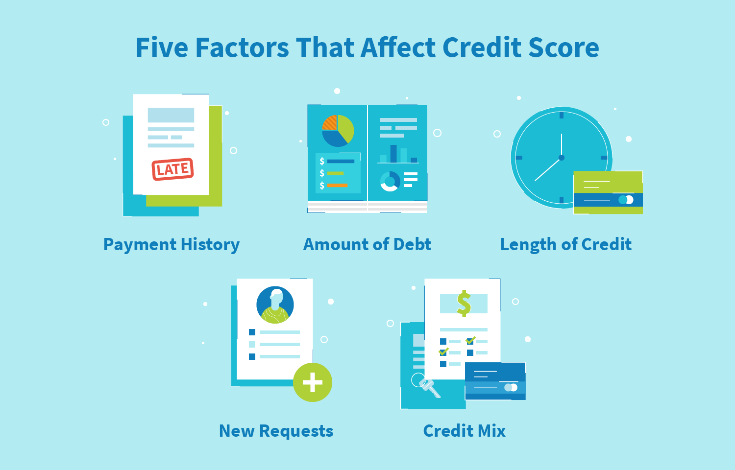 Five Factors that affect credit score - payment history, amount of debt, length of credit, new requests, and credit mix