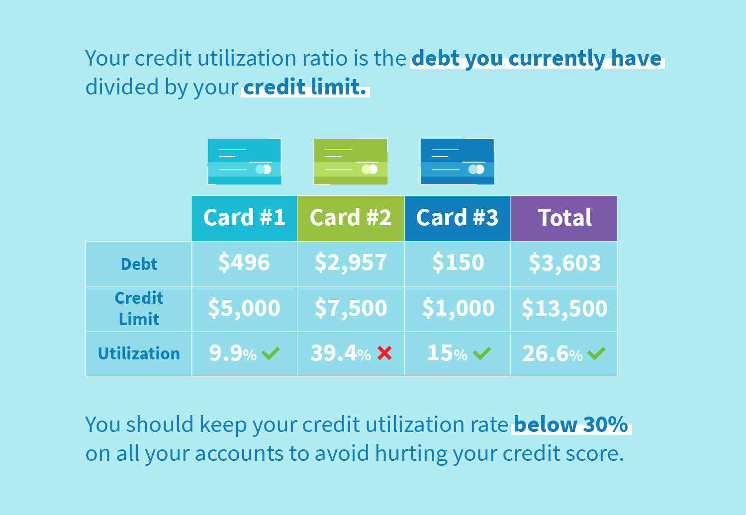 Your credit utilization ratio is the debt you currently have divided by your credit limit