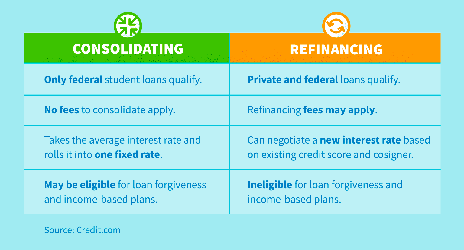 consolidating private loans